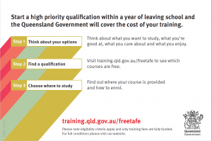 Free Tafe for Year 12 graduatesb